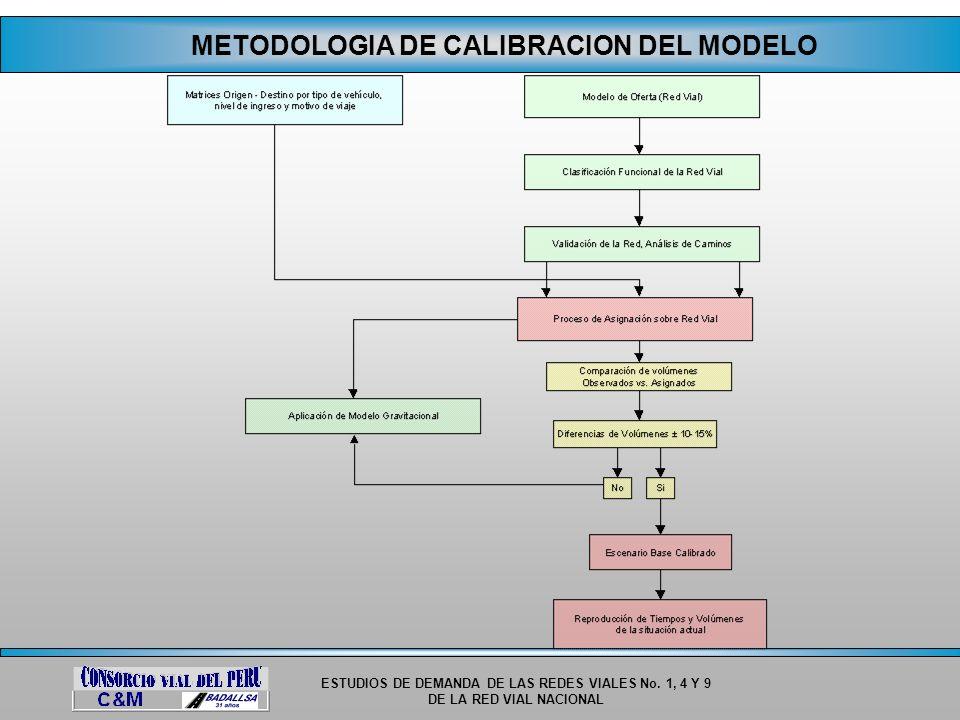 METODOLOGIA DE CALIBRACION DEL MODELO