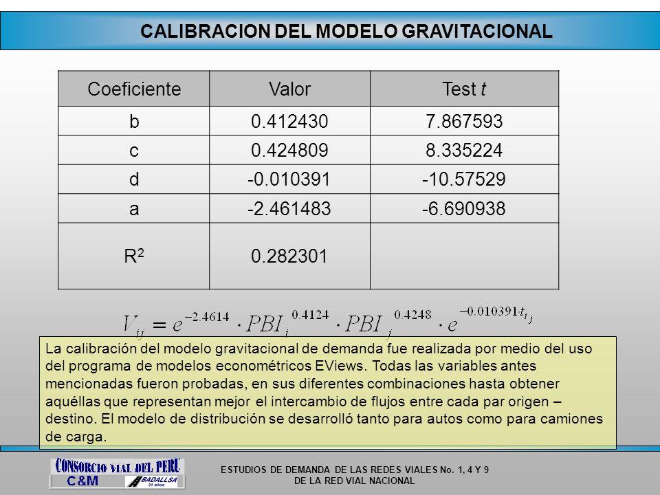 CALIBRACION DEL MODELO GRAVITACIONAL