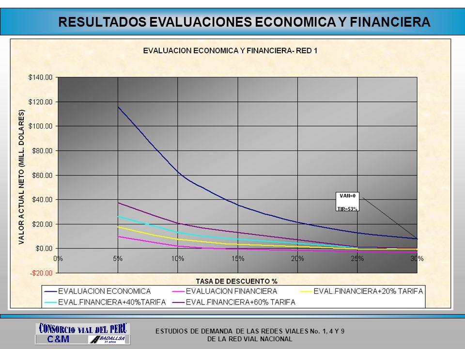 RESULTADOS EVALUACIONES ECONOMICA Y FINANCIERA