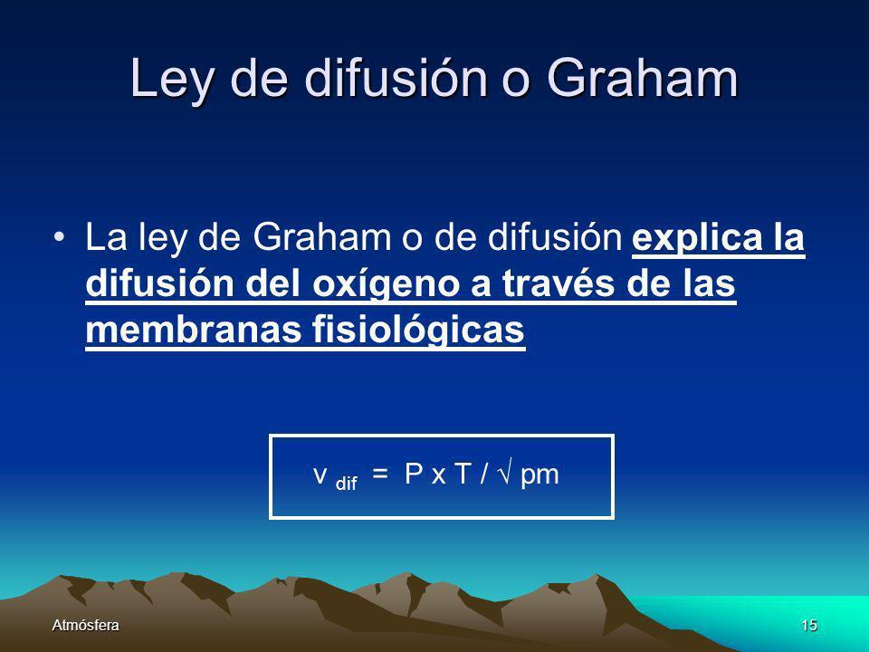 Ley de difusión o Graham