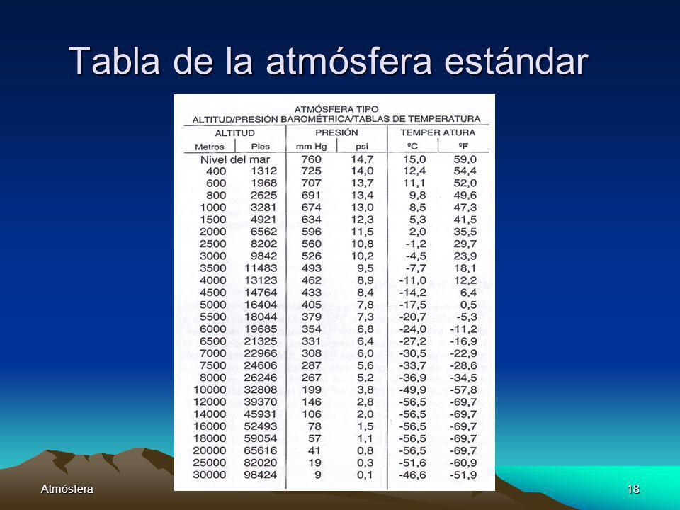 Tabla de la atmósfera estándar