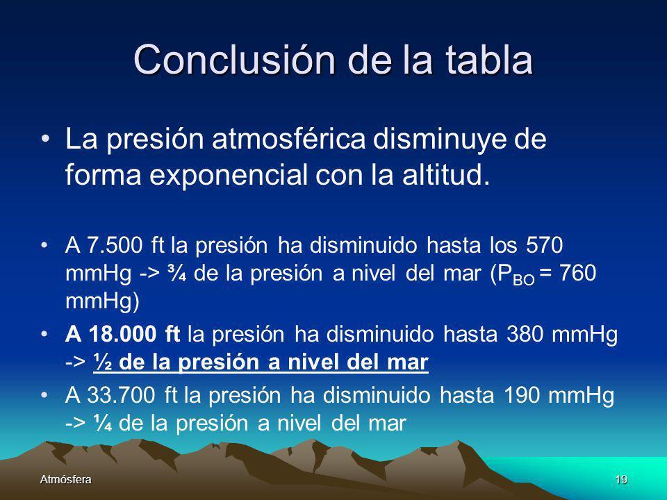 Conclusión de la tabla La presión atmosférica disminuye de forma exponencial con la altitud.