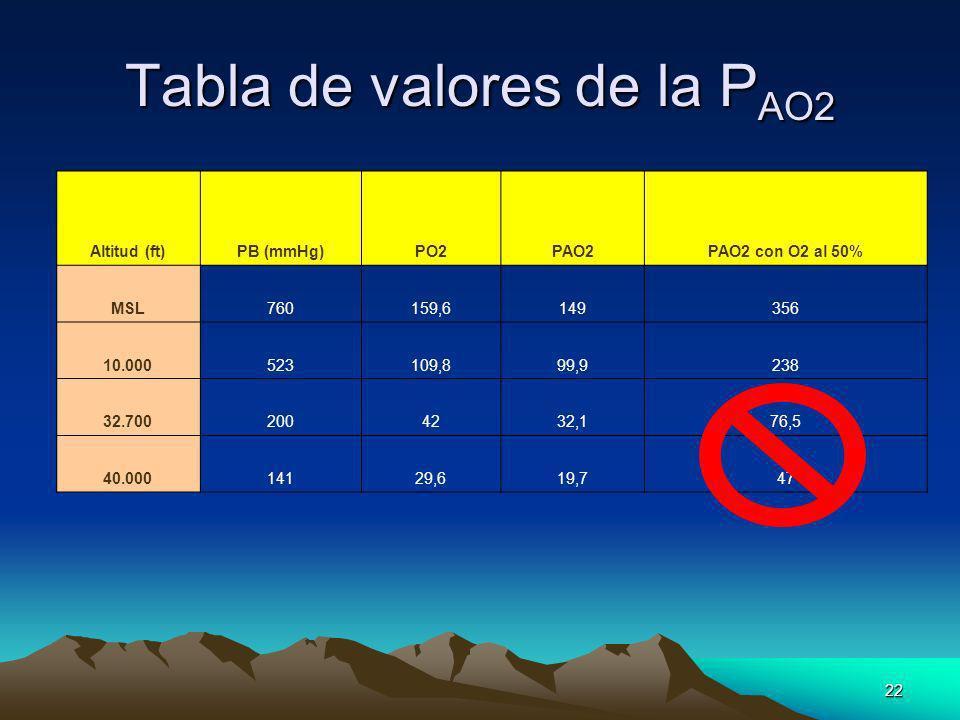 Tabla de valores de la PAO2