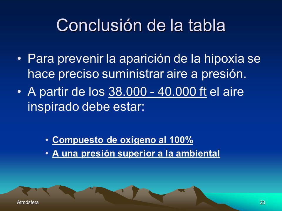 Conclusión de la tabla Para prevenir la aparición de la hipoxia se hace preciso suministrar aire a presión.