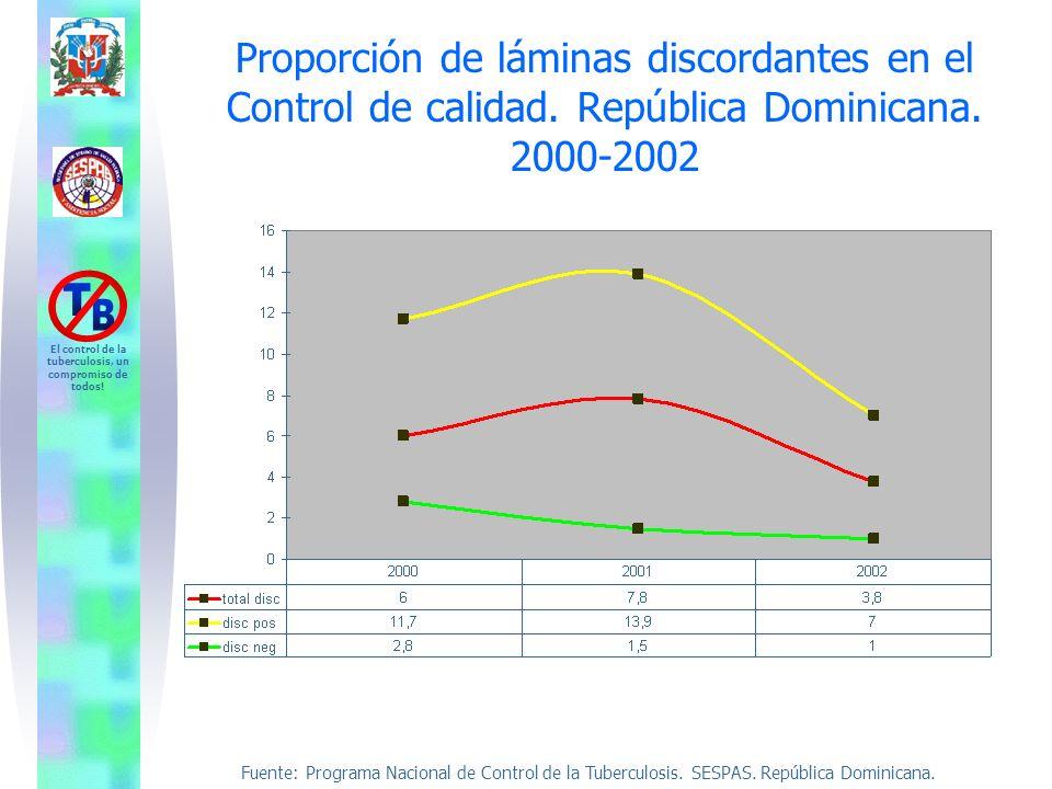 Proporción de láminas discordantes en el Control de calidad