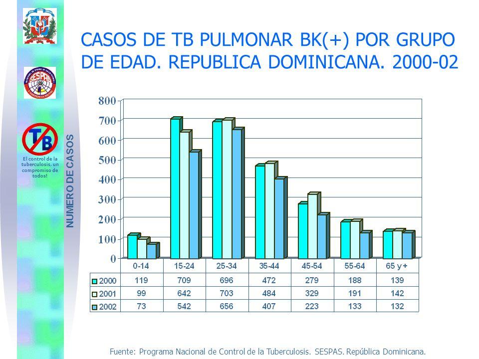 CASOS DE TB PULMONAR BK(+) POR GRUPO DE EDAD. REPUBLICA DOMINICANA