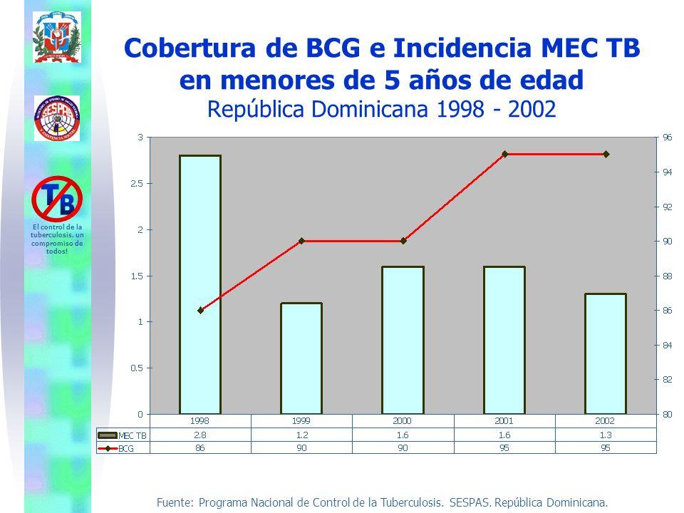 Cobertura de BCG e Incidencia MEC TB en menores de 5 años de edad República Dominicana 1998 - 2002