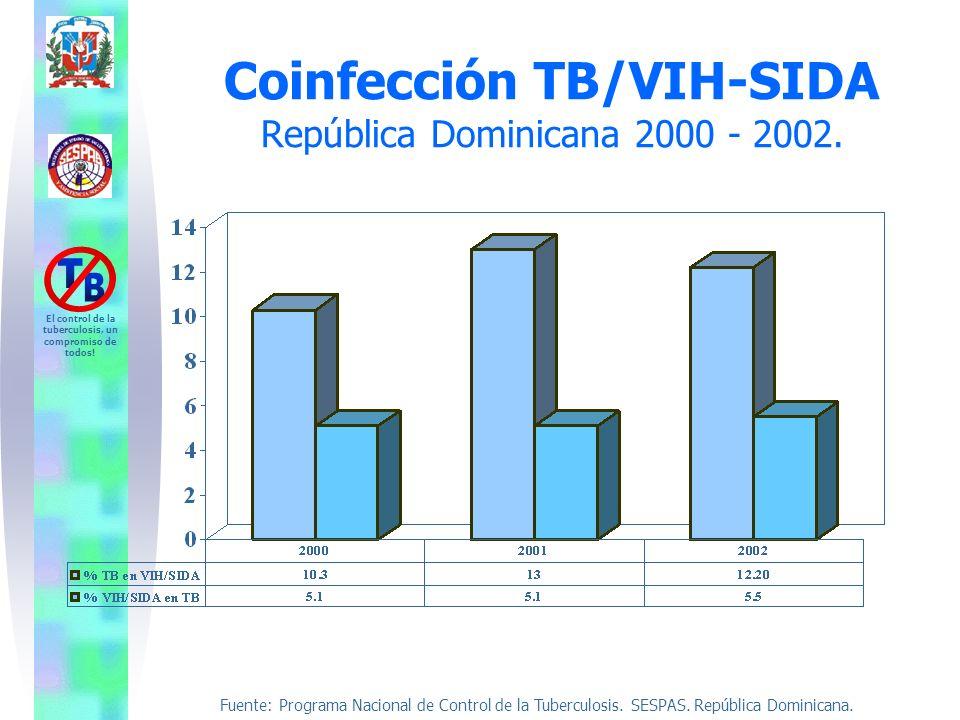 Coinfección TB/VIH-SIDA República Dominicana 2000 - 2002.