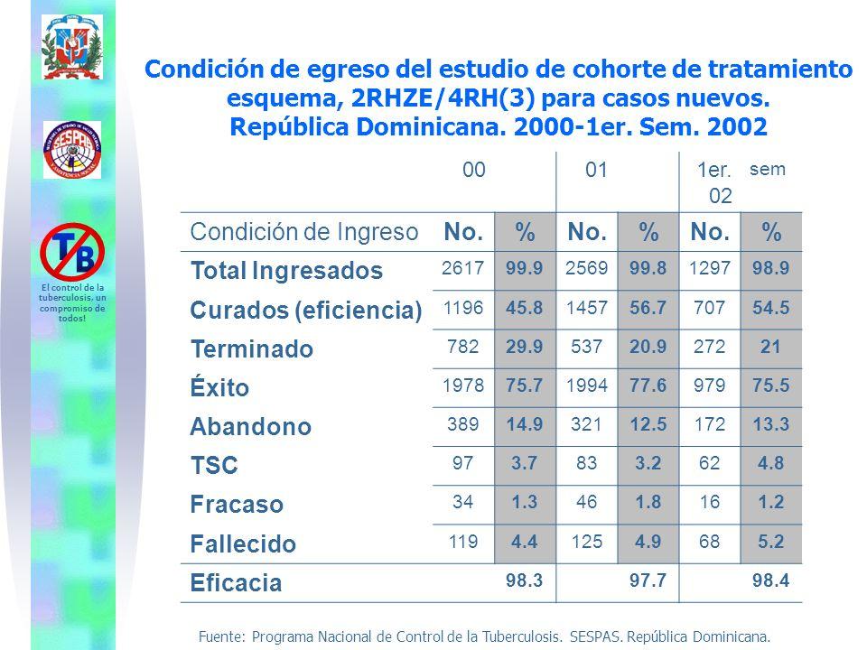Condición de egreso del estudio de cohorte de tratamiento esquema, 2RHZE/4RH(3) para casos nuevos. República Dominicana. 2000-1er. Sem. 2002