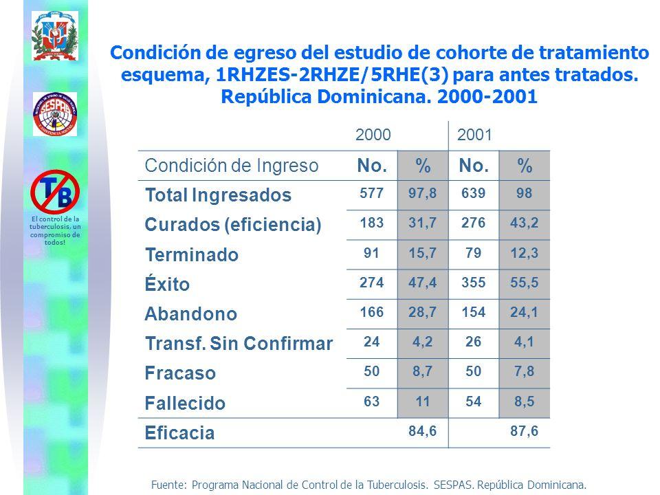 Condición de egreso del estudio de cohorte de tratamiento esquema, 1RHZES-2RHZE/5RHE(3) para antes tratados. República Dominicana. 2000-2001
