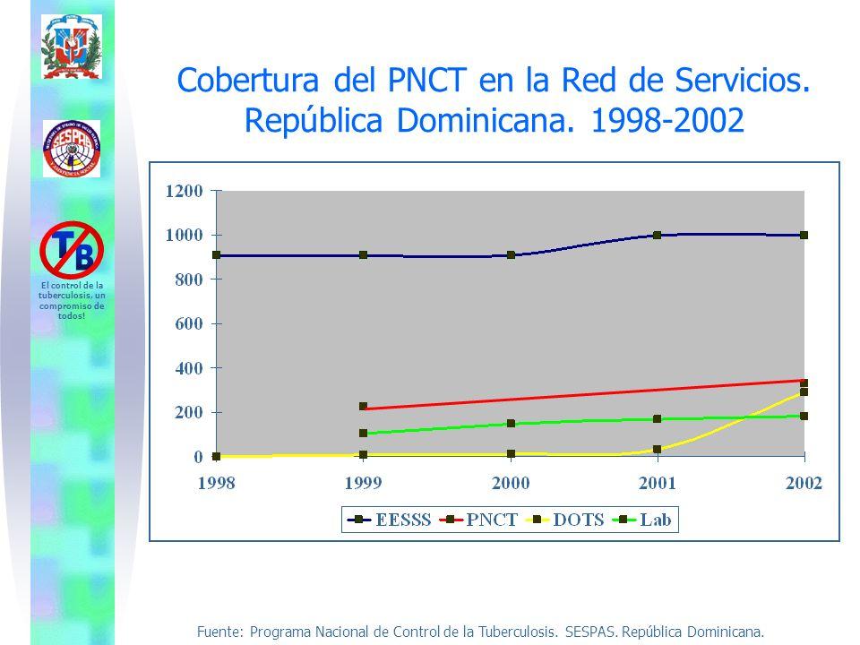 Cobertura del PNCT en la Red de Servicios. República Dominicana