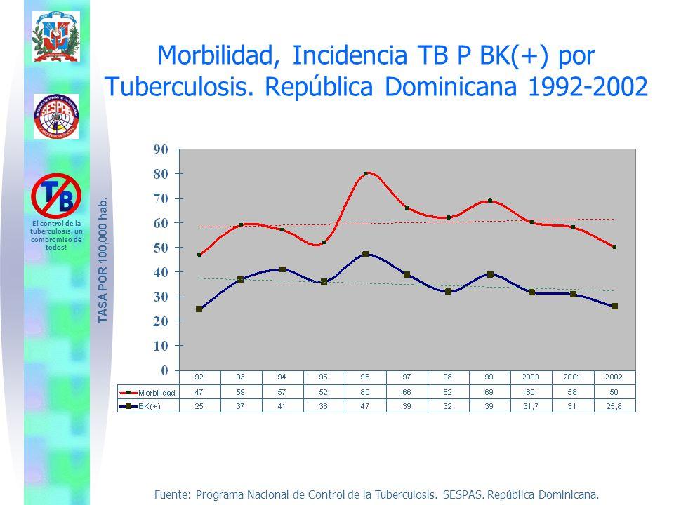 Morbilidad, Incidencia TB P BK(+) por Tuberculosis