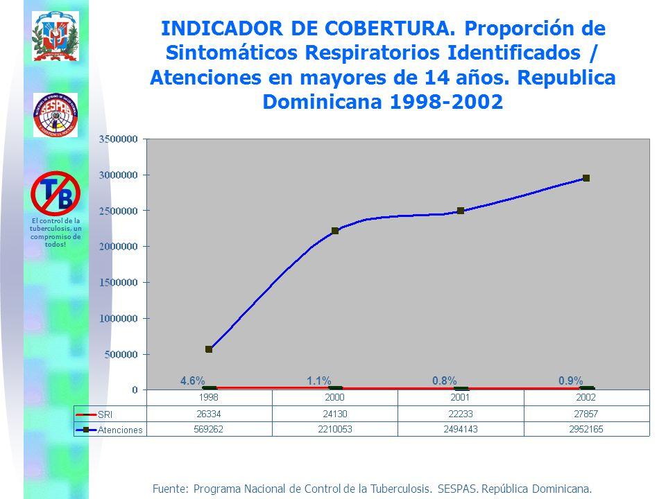 INDICADOR DE COBERTURA