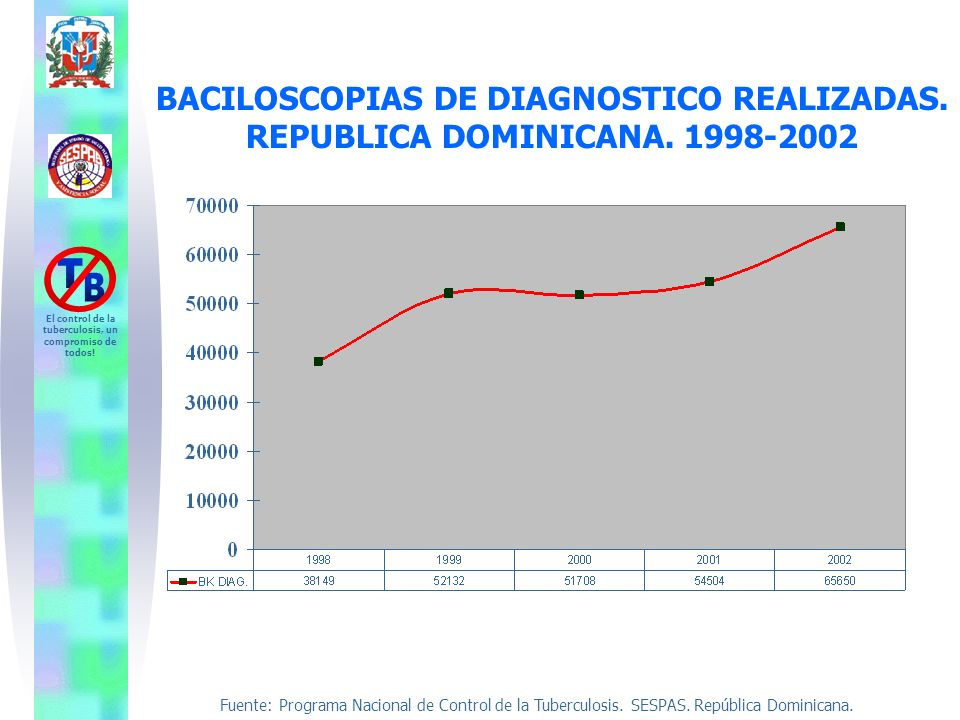 BACILOSCOPIAS DE DIAGNOSTICO REALIZADAS. REPUBLICA DOMINICANA