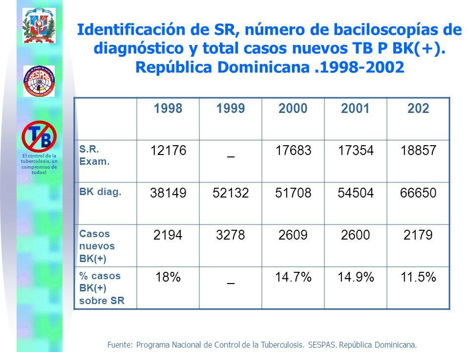 Identificación de SR, número de baciloscopías de diagnóstico y total casos nuevos TB P BK(+). República Dominicana .1998-2002