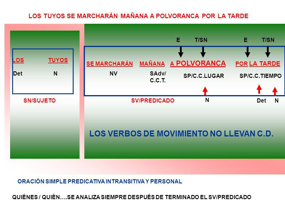 LOS VERBOS DE MOVIMIENTO NO LLEVAN C.D.