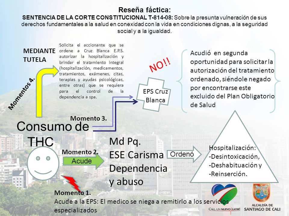 Consumo de THC NO!! Md Pq. ESE Carisma Dependencia y abuso