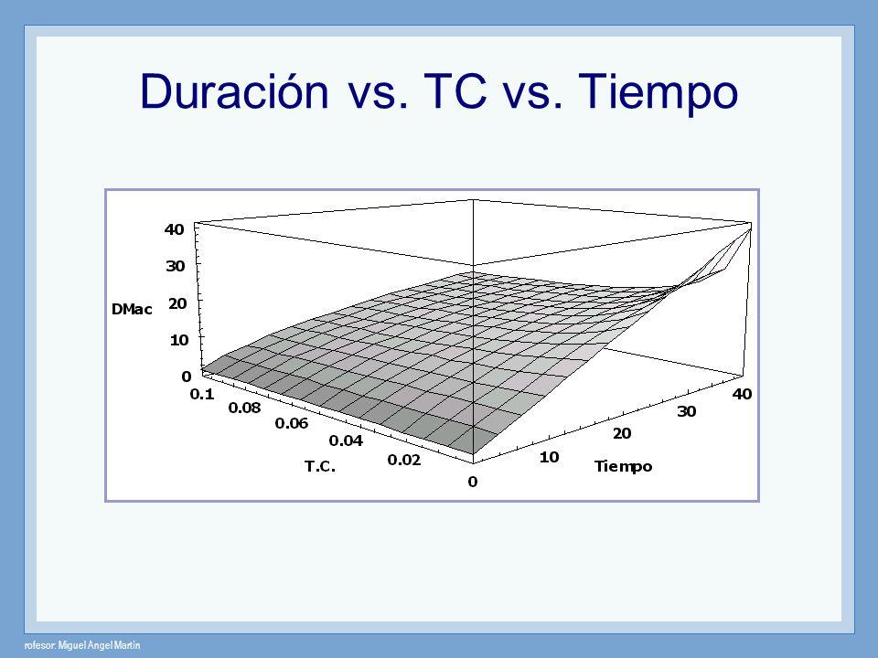 Duración vs. TC vs. Tiempo