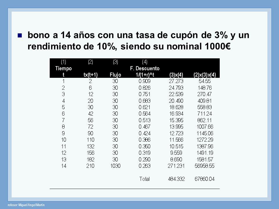 bono a 14 años con una tasa de cupón de 3% y un rendimiento de 10%, siendo su nominal 1000€