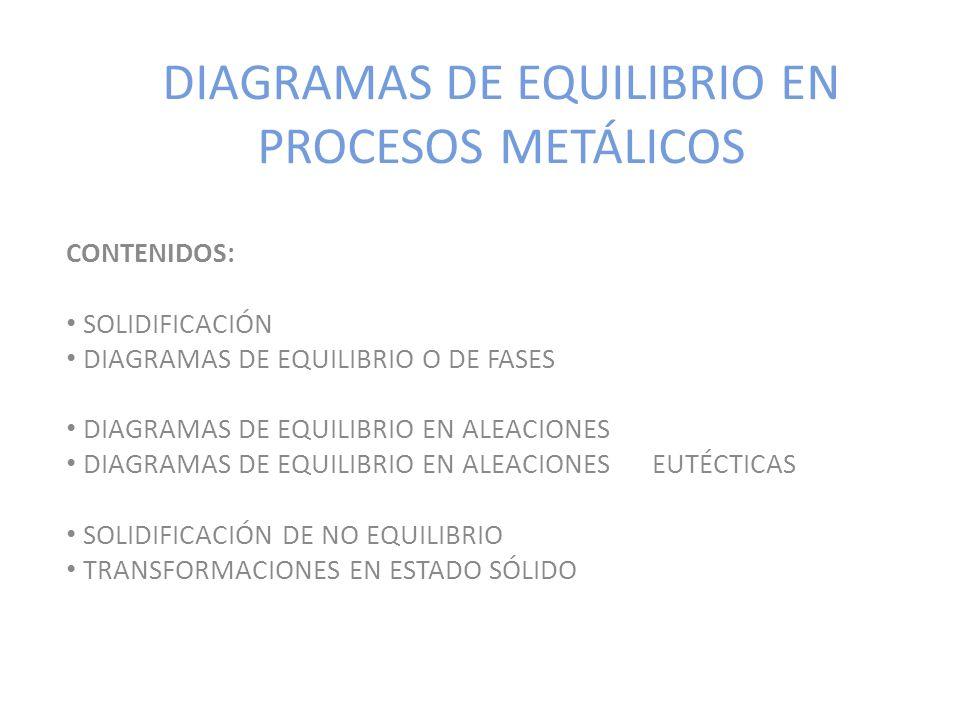 DIAGRAMAS DE EQUILIBRIO EN PROCESOS METÁLICOS