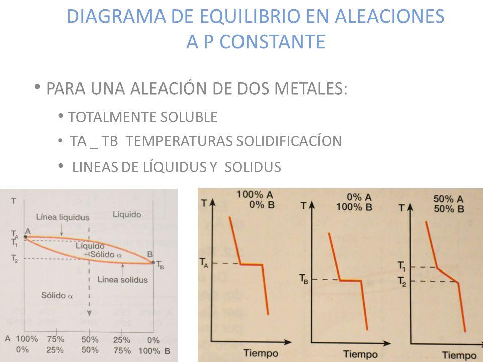 DIAGRAMA DE EQUILIBRIO EN ALEACIONES A P CONSTANTE
