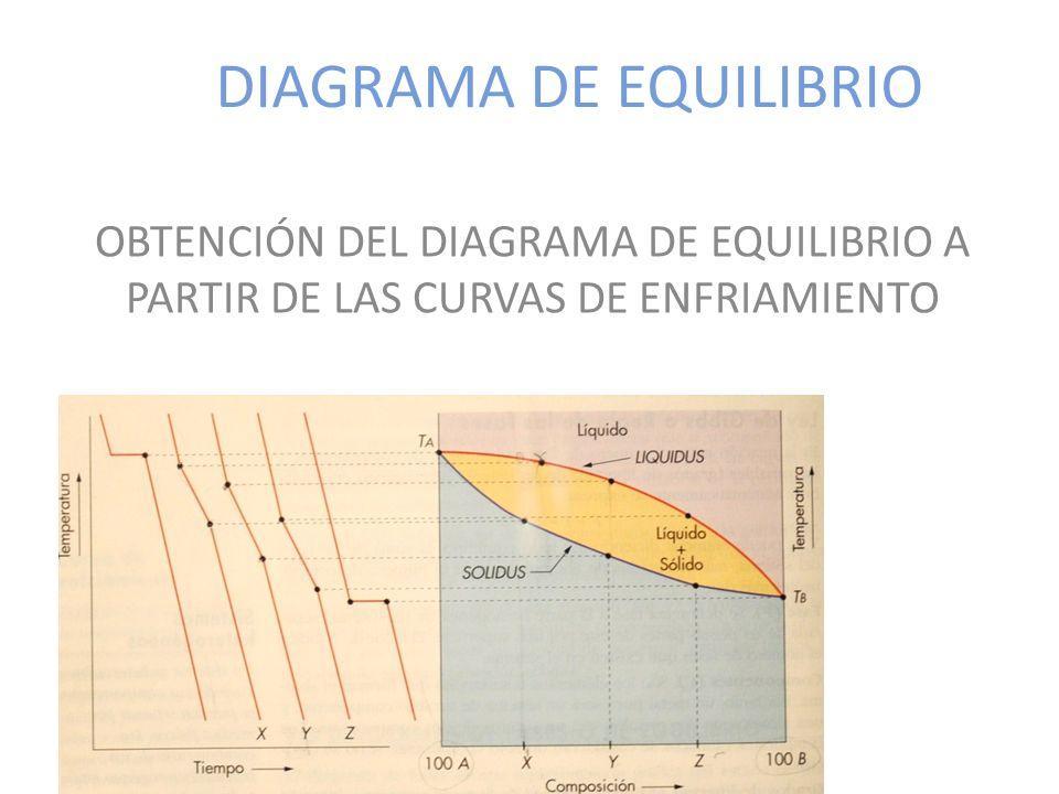 DIAGRAMA DE EQUILIBRIO