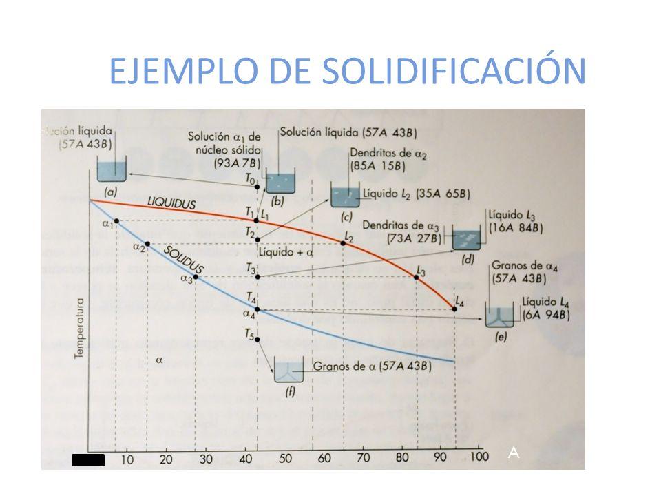 EJEMPLO DE SOLIDIFICACIÓN