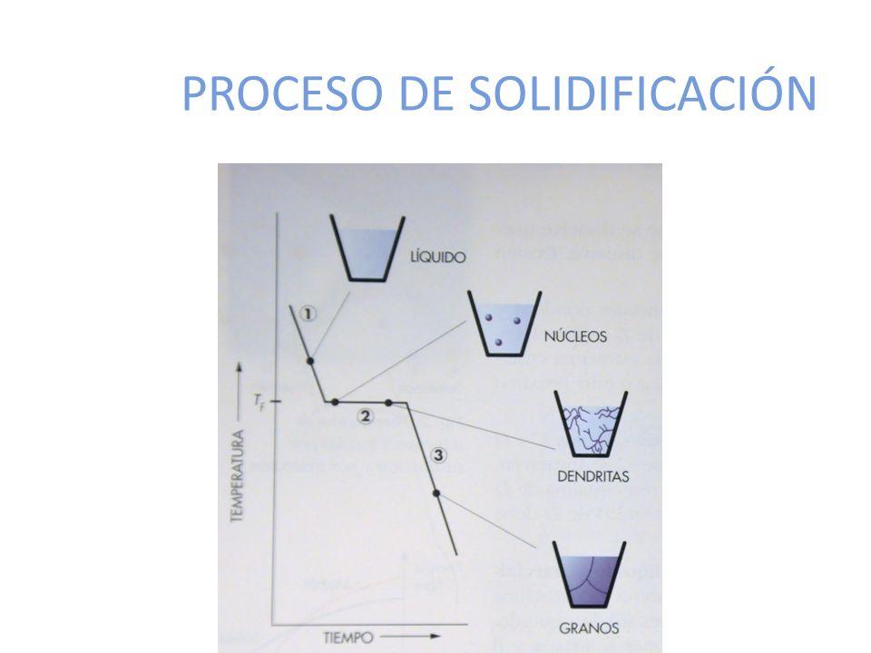 PROCESO DE SOLIDIFICACIÓN