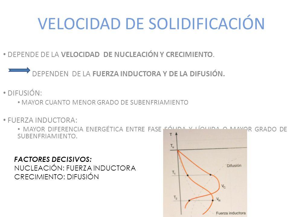 VELOCIDAD DE SOLIDIFICACIÓN