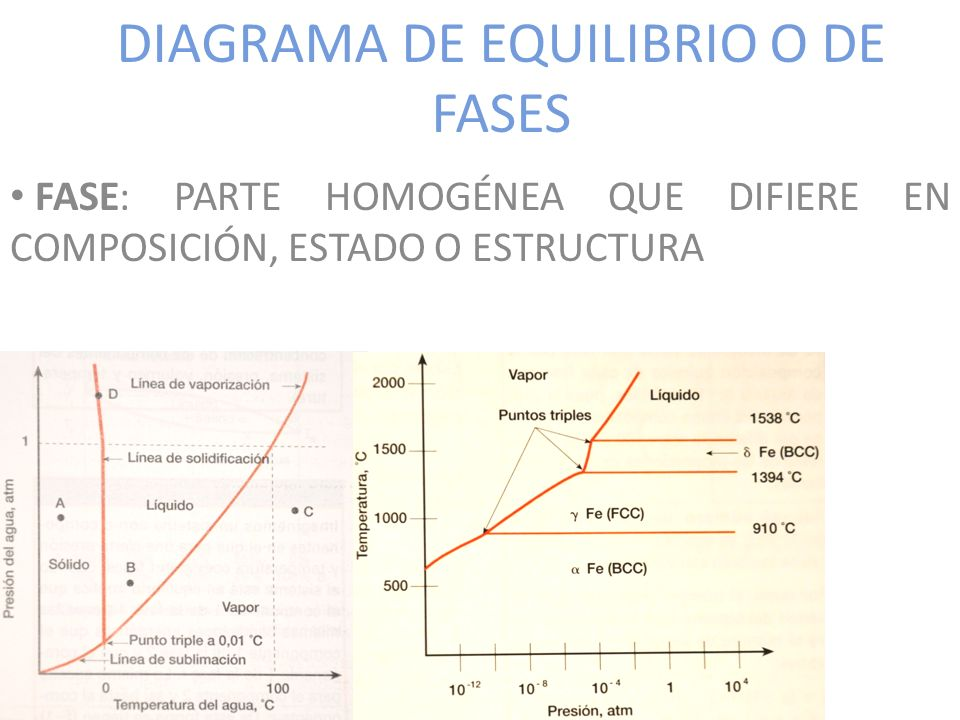 DIAGRAMA DE EQUILIBRIO O DE FASES
