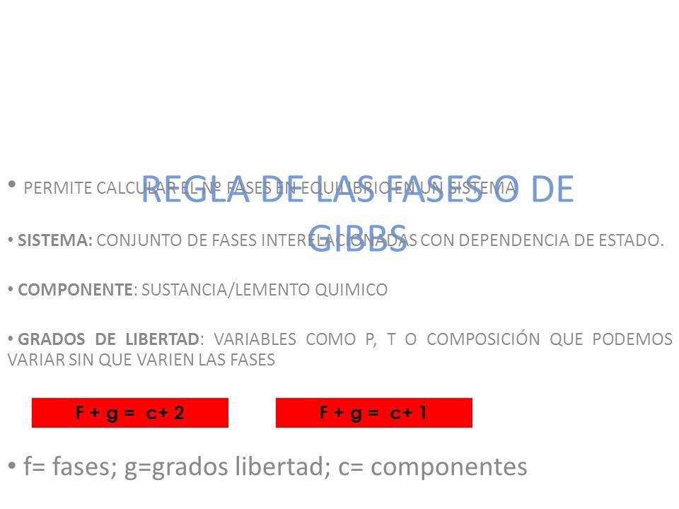 REGLA DE LAS FASES O DE GIBBS