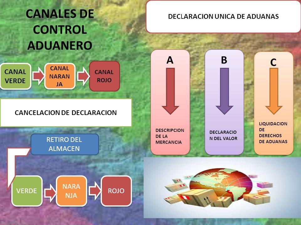 CANALES DE CONTROL ADUANERO