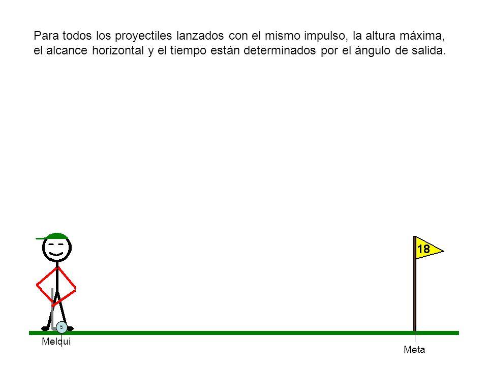 Para todos los proyectiles lanzados con el mismo impulso, la altura máxima, el alcance horizontal y el tiempo están determinados por el ángulo de salida.