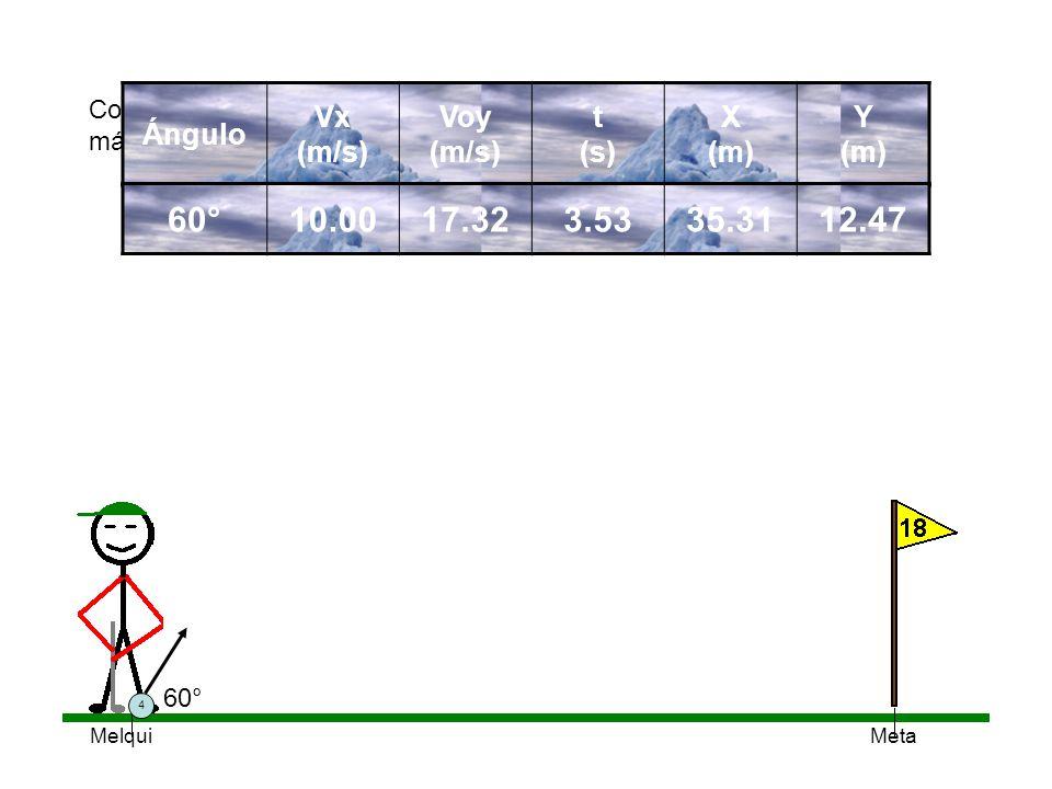 60° 10.00 17.32 3.53 35.31 12.47 Ángulo Vx (m/s) Voy (m/s) t (s) X (m)