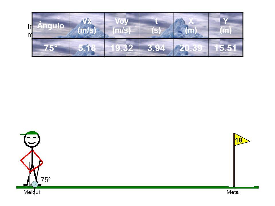 75° 5.18 19.32 3.94 20.39 15.51 Ángulo Vx (m/s) Voy (m/s) t (s) X (m)