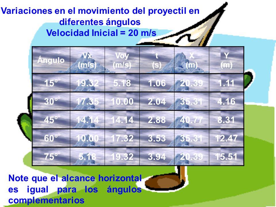 Variaciones en el movimiento del proyectil en diferentes ángulos