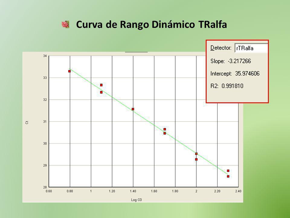Curva de Rango Dinámico TRalfa