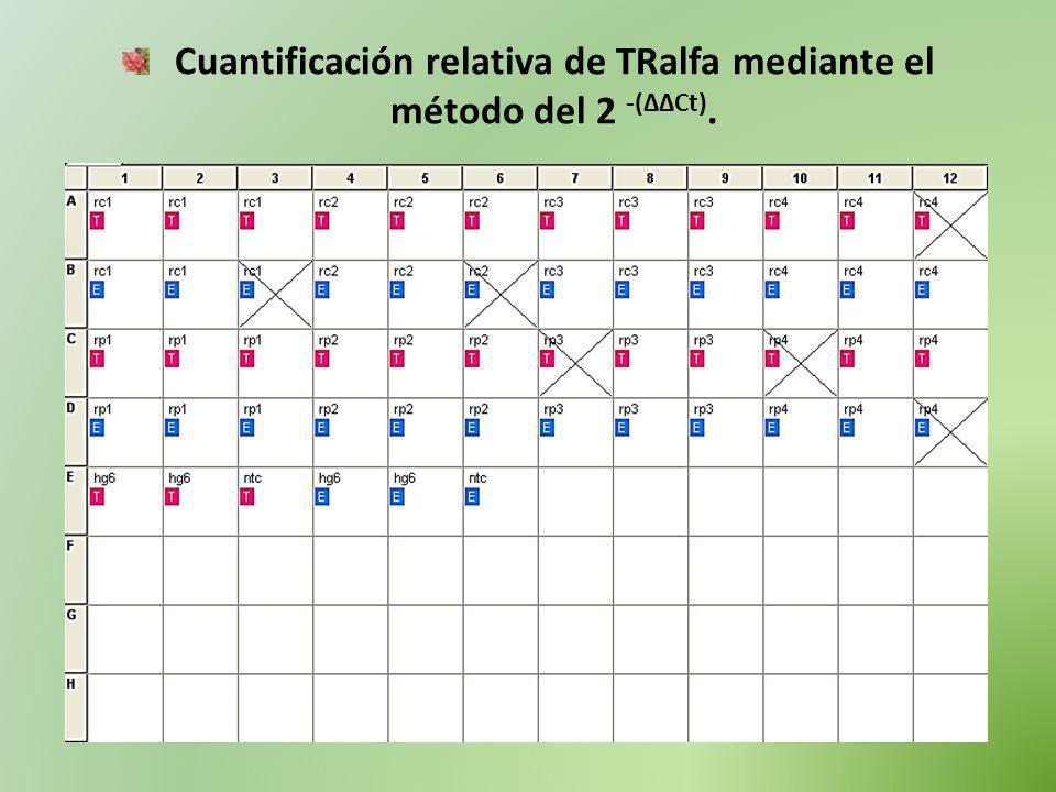 Cuantificación relativa de TRalfa mediante el método del 2 -(ΔΔCt).