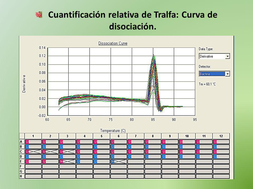 Cuantificación relativa de Tralfa: Curva de disociación.