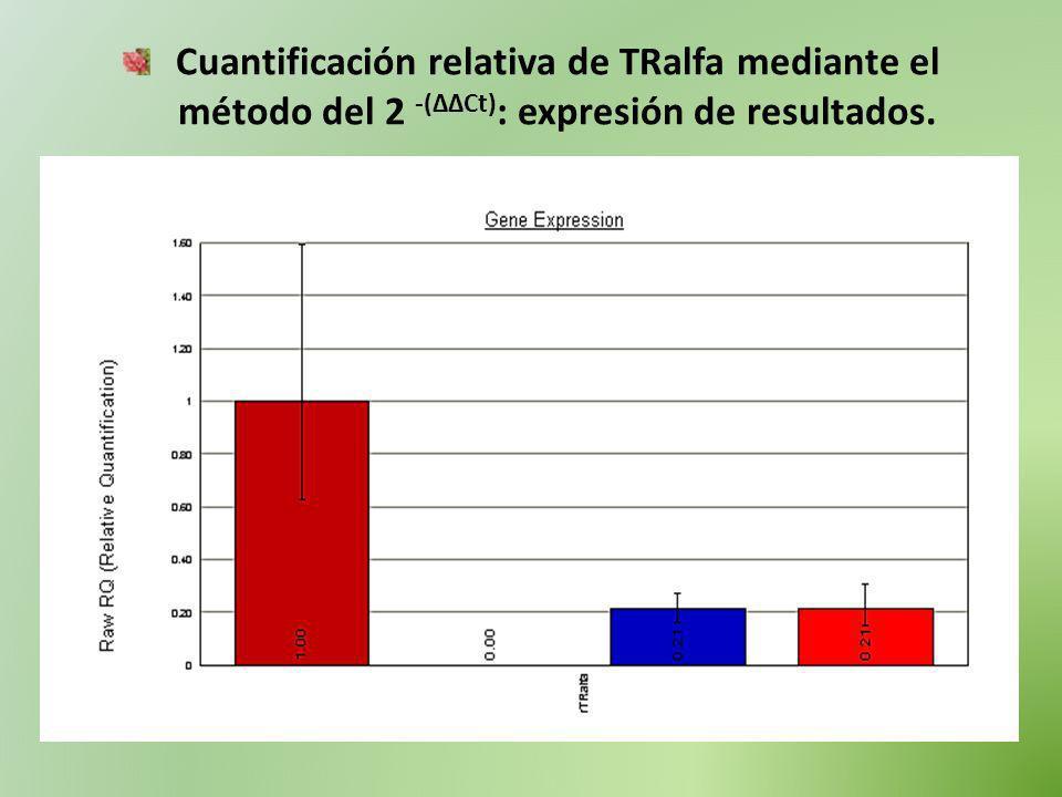 Cuantificación relativa de TRalfa mediante el método del 2 -(ΔΔCt): expresión de resultados.