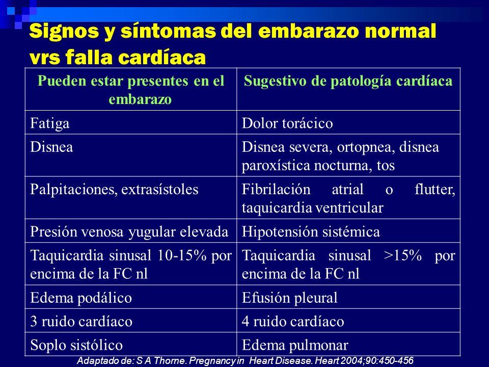 Signos y síntomas del embarazo normal vrs falla cardíaca