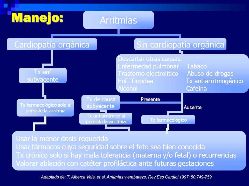 Adaptado de: T. Alberca Vela, et al. Arritmias y embarazo