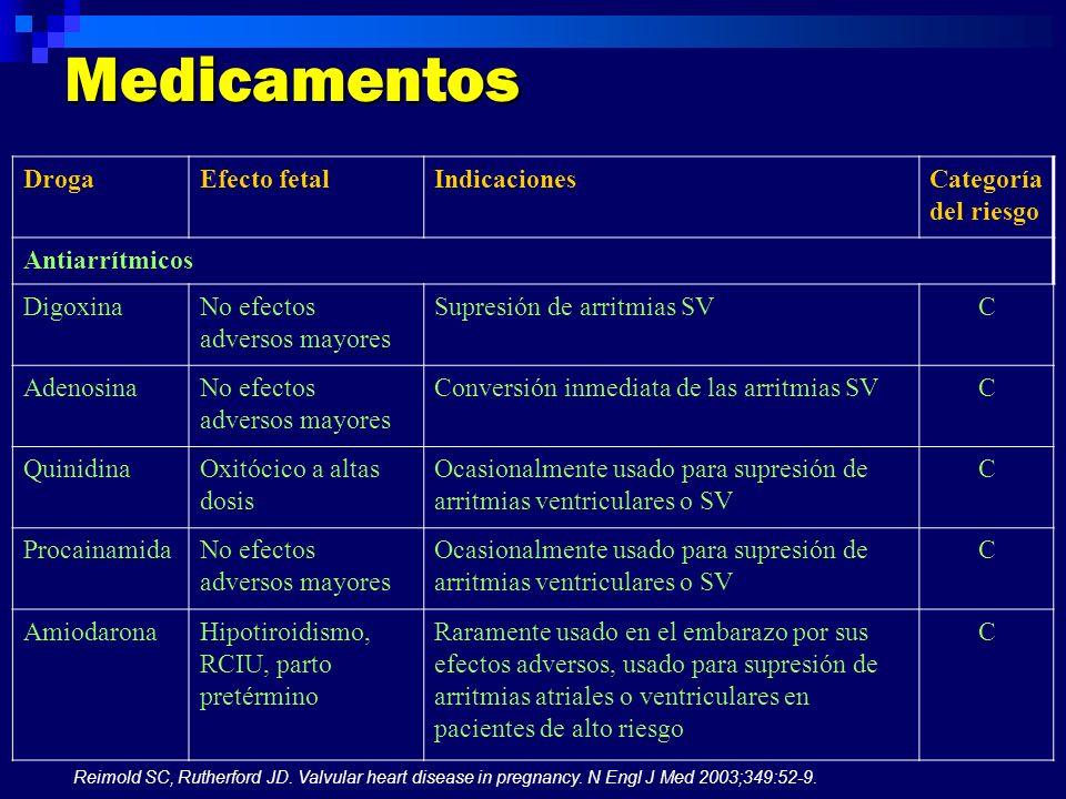 Medicamentos Droga Efecto fetal Indicaciones Categoría del riesgo