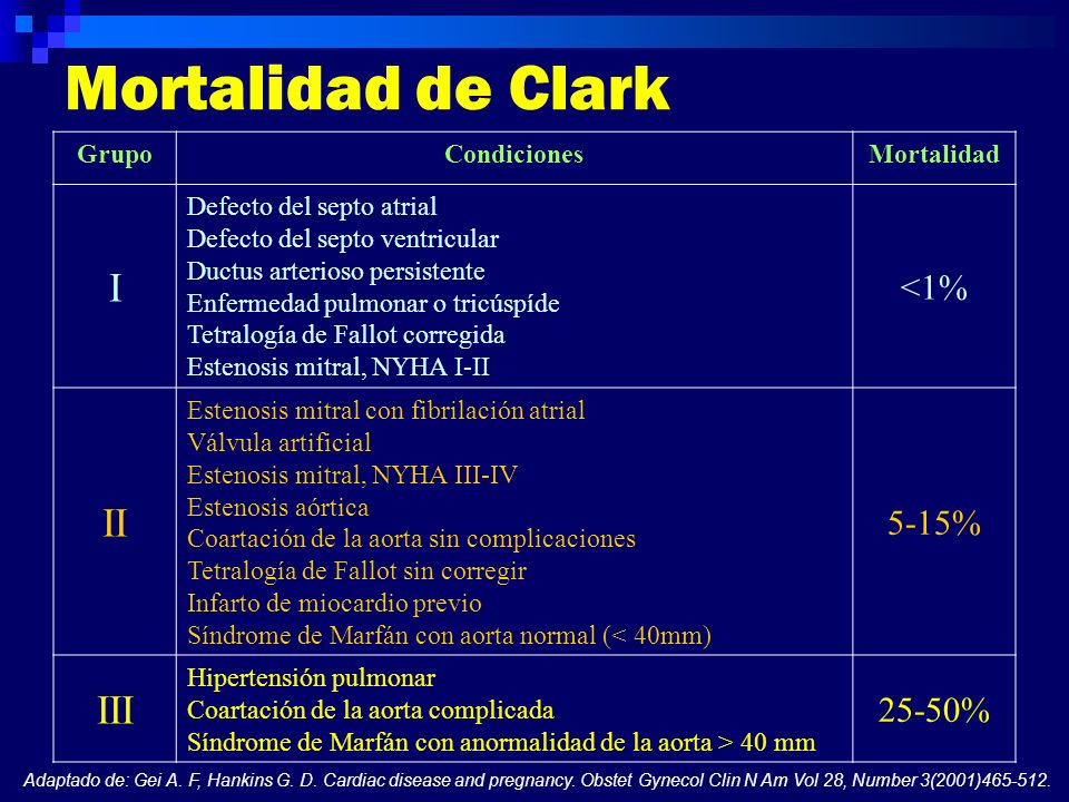 Mortalidad de Clark I II III <1% 5-15% 25-50% Grupo Condiciones