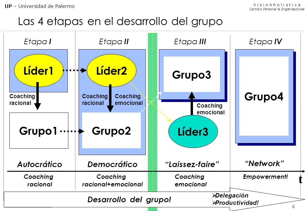 Las 4 etapas en el desarrollo del grupo