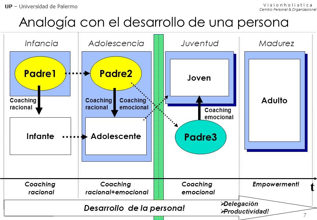 Analogía con el desarrollo de una persona