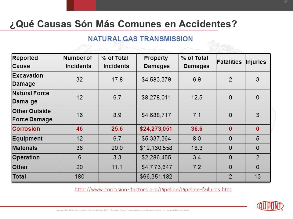 ¿Qué Causas Són Más Comunes en Accidentes