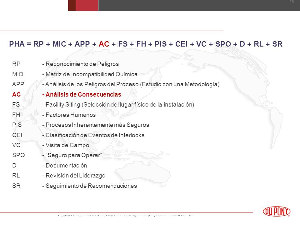 LA ECUACIÓN DEL PHA PHA = RP + MIC + APP + AC + FS + FH + PIS + CEI + VC + SPO + D + RL + SR. RP - Reconocimiento de Peligros.