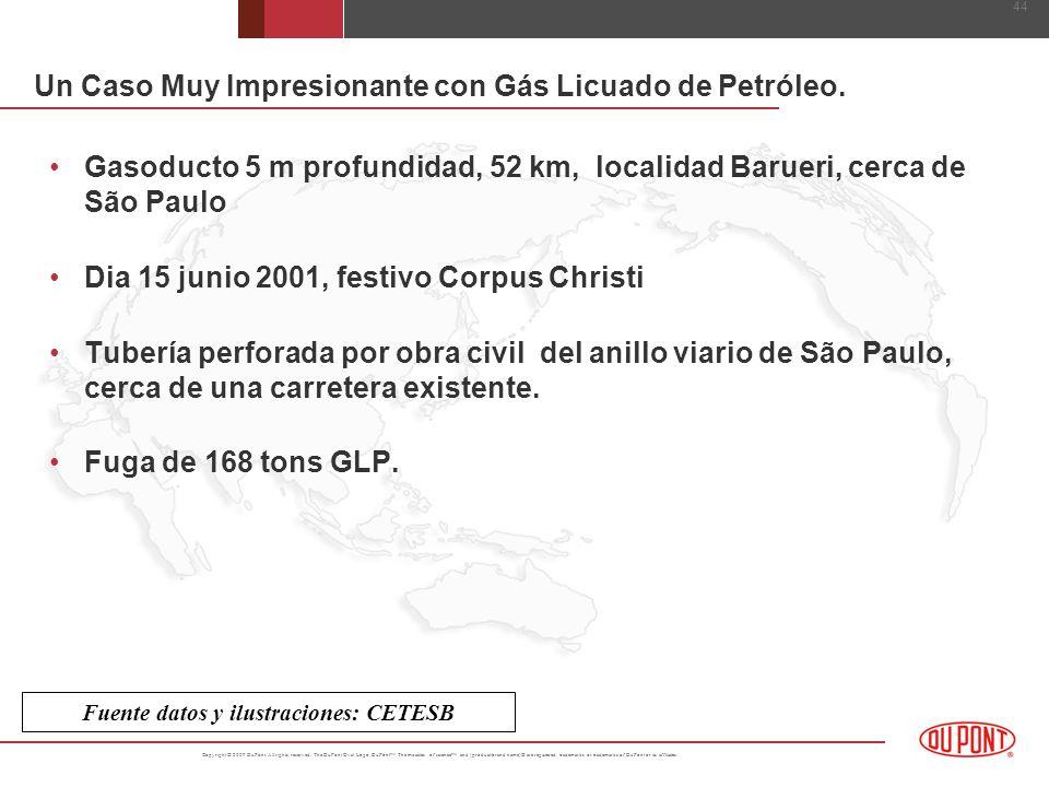 Un Caso Muy Impresionante con Gás Licuado de Petróleo.