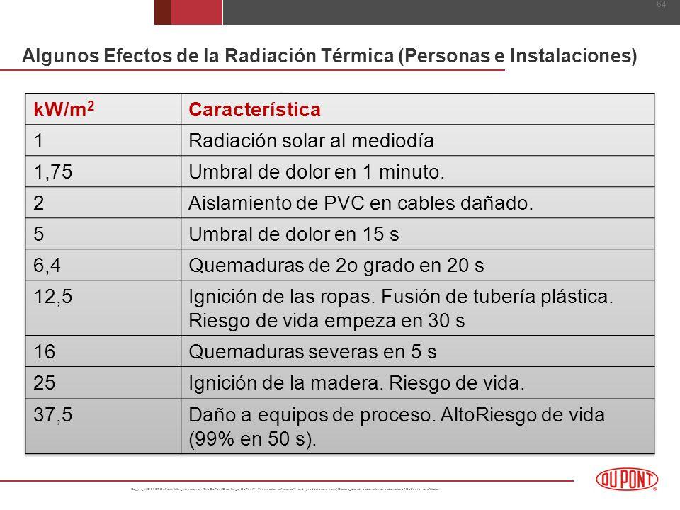 Algunos Efectos de la Radiación Térmica (Personas e Instalaciones)